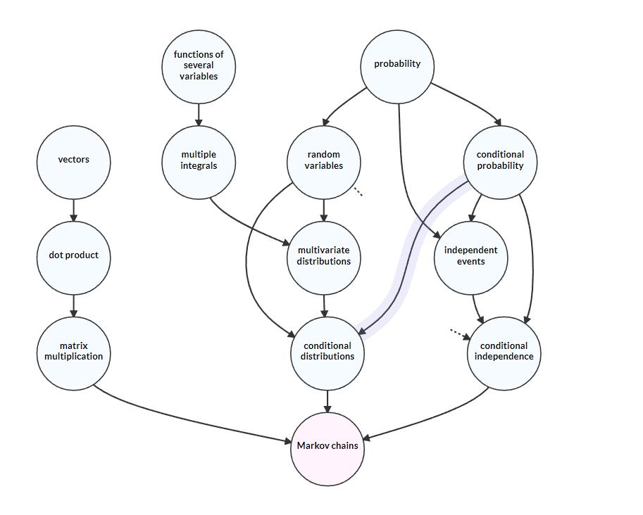 Programming Complex Dataflows In C